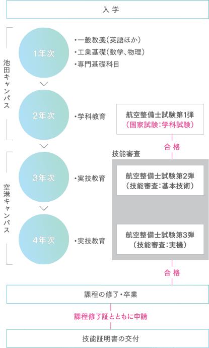 学習カリキュラムの説明図