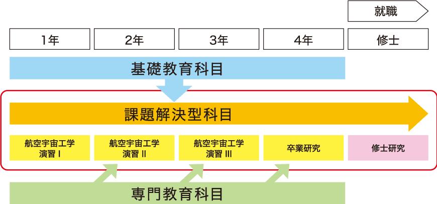 学習カリキュラムのイメージ図